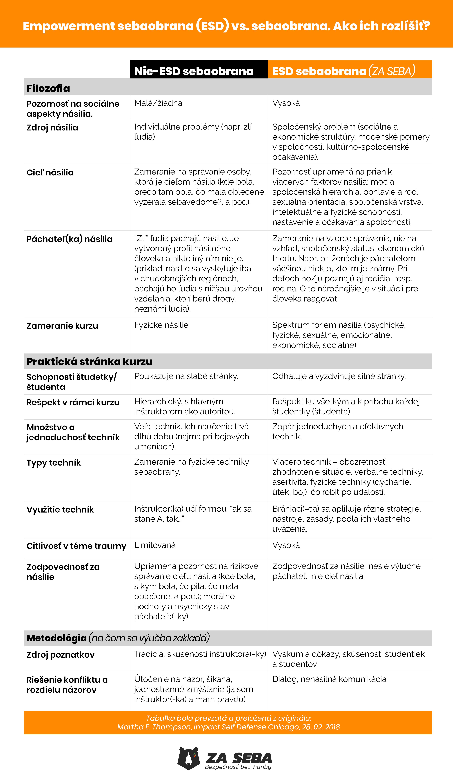 Empowerment sebaobrana vs sebaobrana
